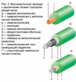 19wire2 - Что такое бронепровода в авто